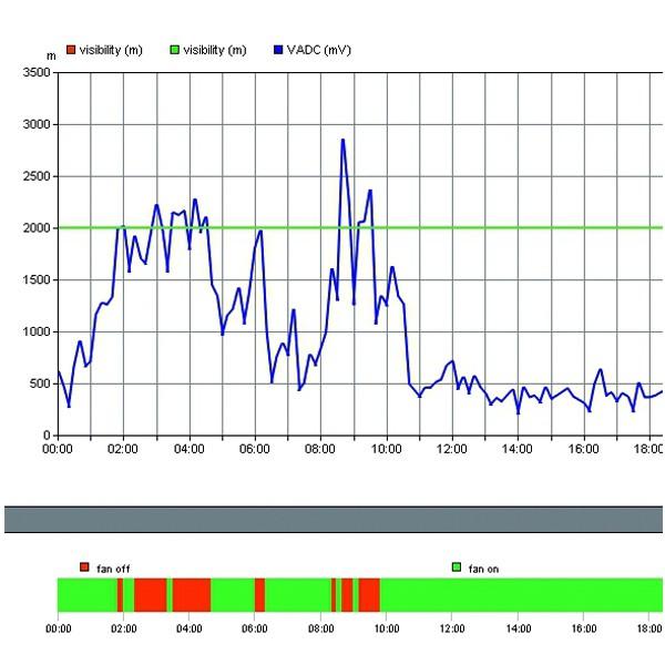 SV 05 | SmartView 3 - Visualisierungs- und Abfragesoftware